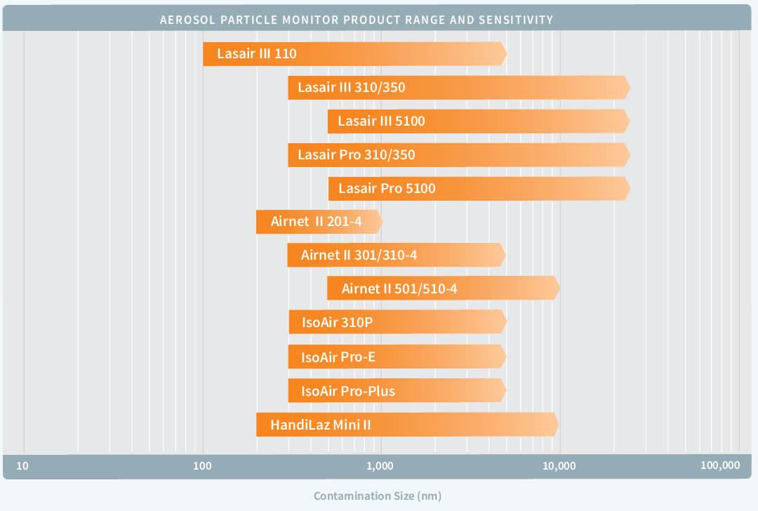 Image of chart showing aerosol sensitivity range