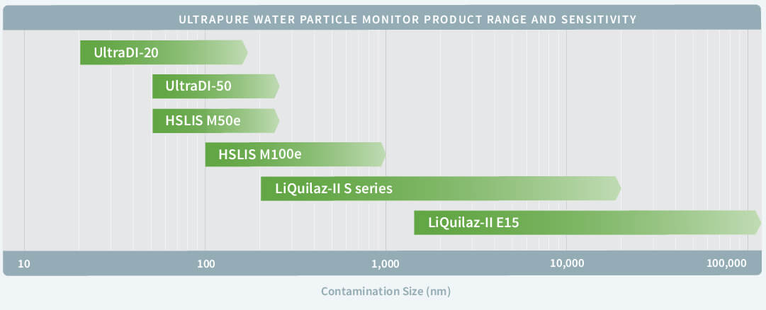 Image of chart showing ultra pure water range